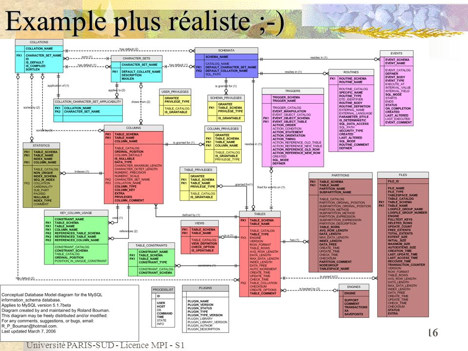 Example plus réaliste ;-)