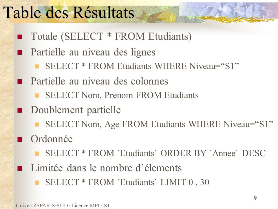 Table des Résultats Totale (SELECT * FROM Etudiants)