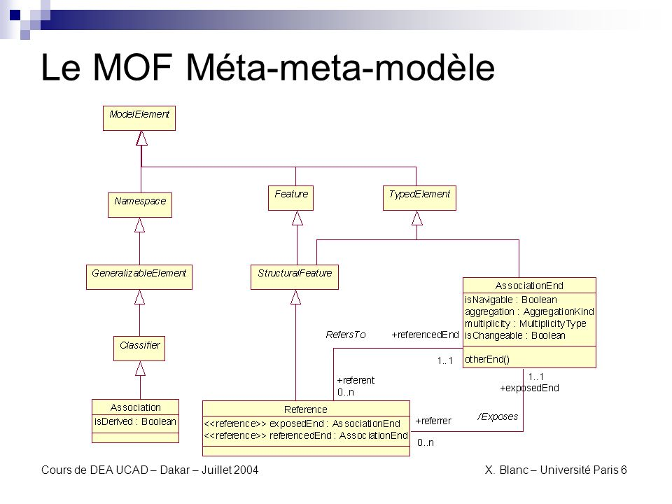 Le MOF Méta-meta-modèle