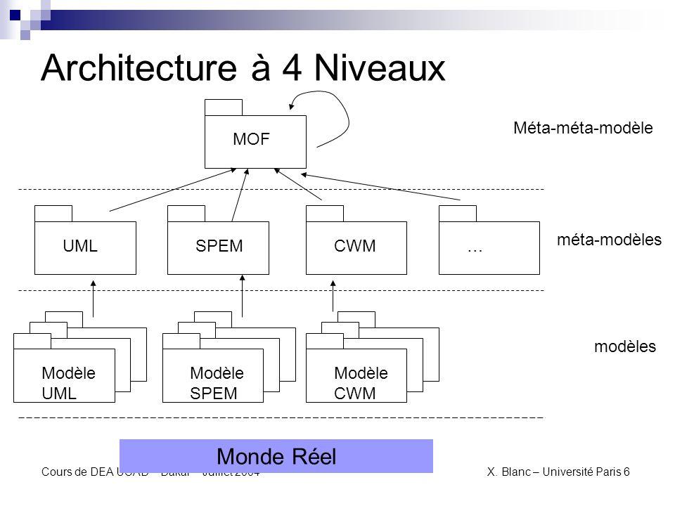 Architecture à 4 Niveaux