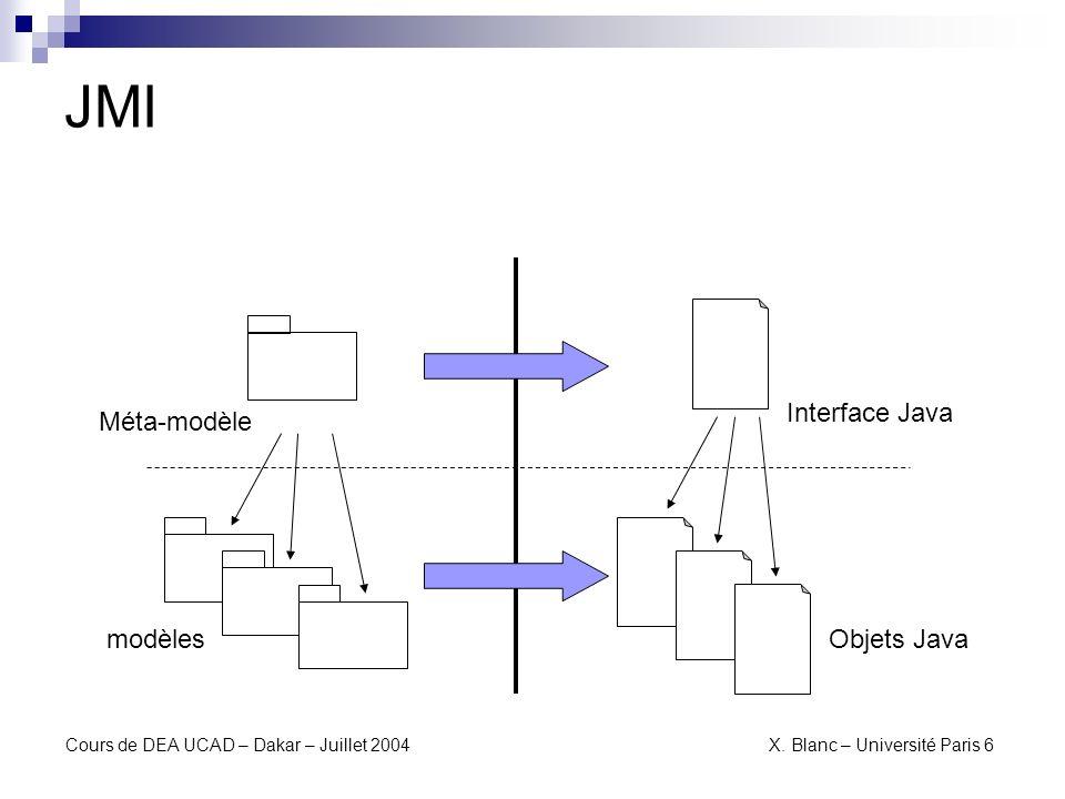 JMI Interface Java Méta-modèle modèles Objets Java
