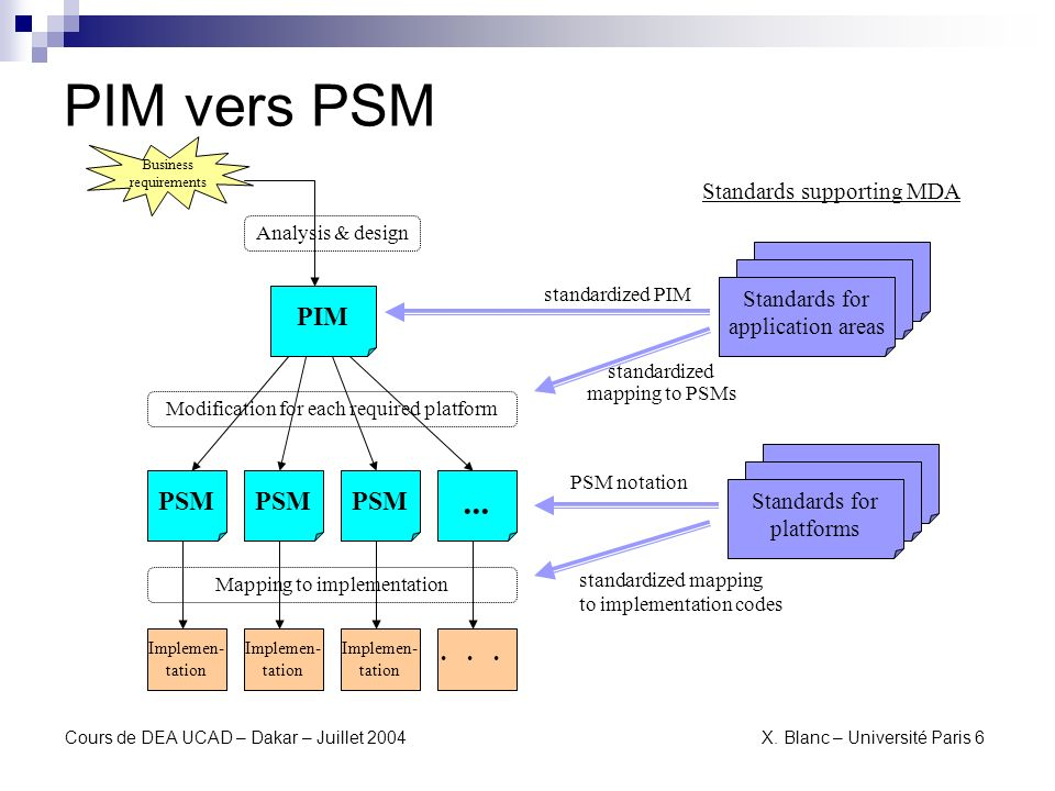PIM vers PSM ... PIM PSM PSM PSM ・・・ Standards supporting MDA