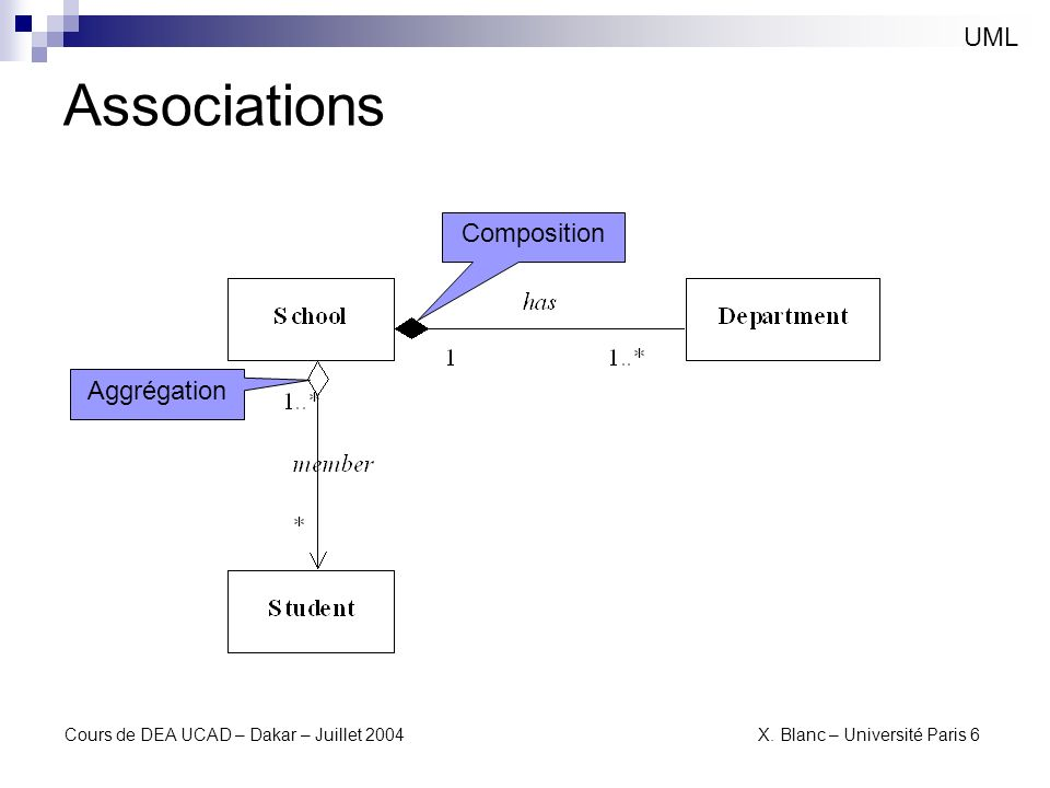 Associations UML Composition Aggrégation