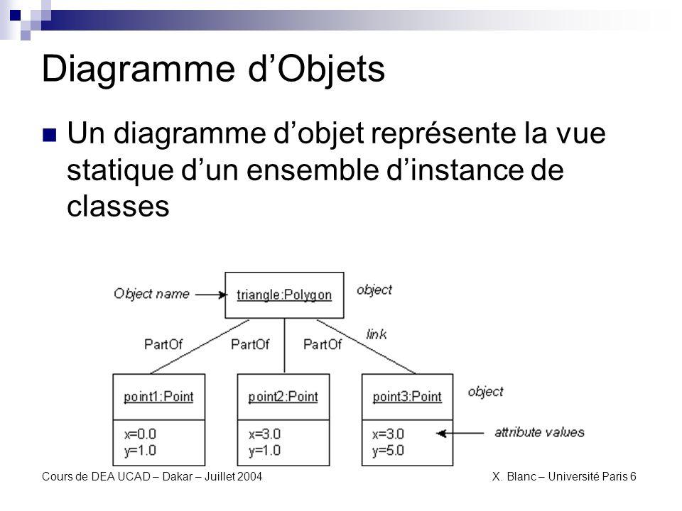Diagramme d'Objets Un diagramme d'objet représente la vue statique d'un ensemble d'instance de classes.