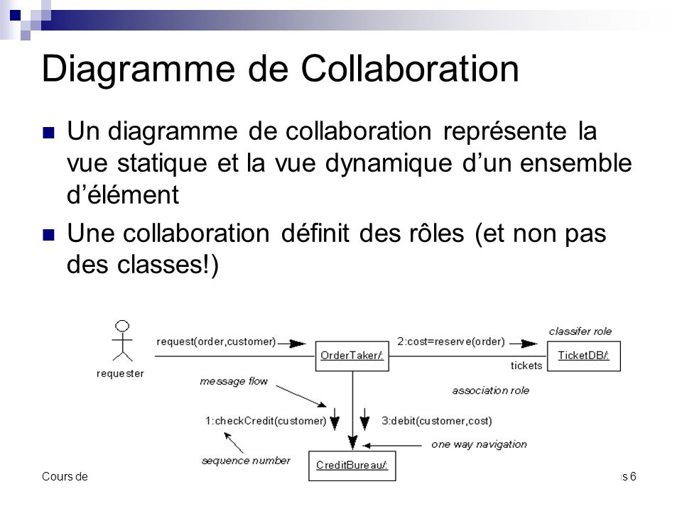 Diagramme de Collaboration