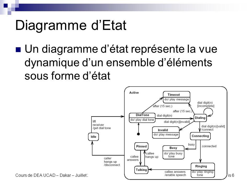 Diagramme d'EtatUn diagramme d'état représente la vue dynamique d'un ensemble d'éléments sous forme d'état.