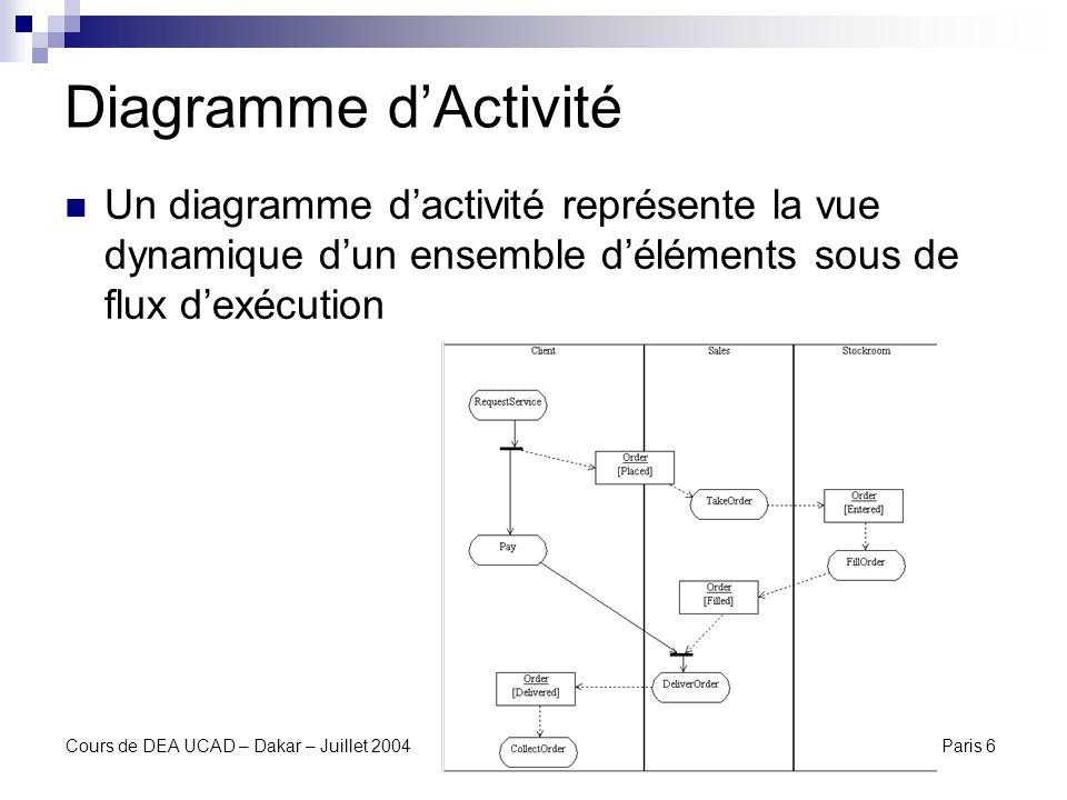 Diagramme d'ActivitéUn diagramme d'activité représente la vue dynamique d'un ensemble d'éléments sous de flux d'exécution.
