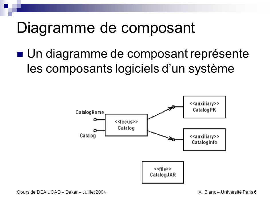 Diagramme de composant