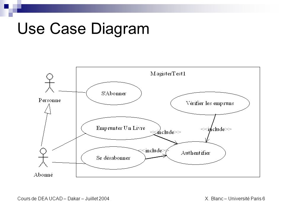 Use Case Diagram Cours de DEA UCAD – Dakar – Juillet 2004 X.
