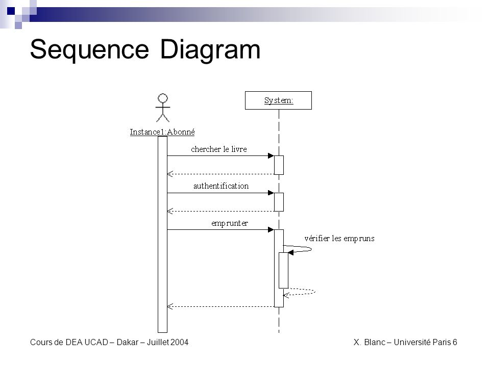 Sequence Diagram Cours de DEA UCAD – Dakar – Juillet 2004 X.