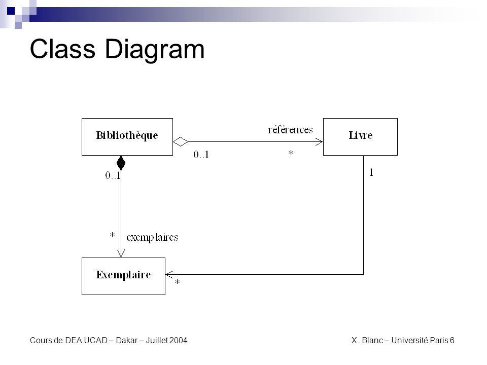 Class Diagram Cours de DEA UCAD – Dakar – Juillet 2004 X. Blanc – Université Paris 6