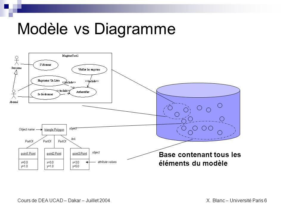 Modèle vs Diagramme Base contenant tous les éléments du modèle