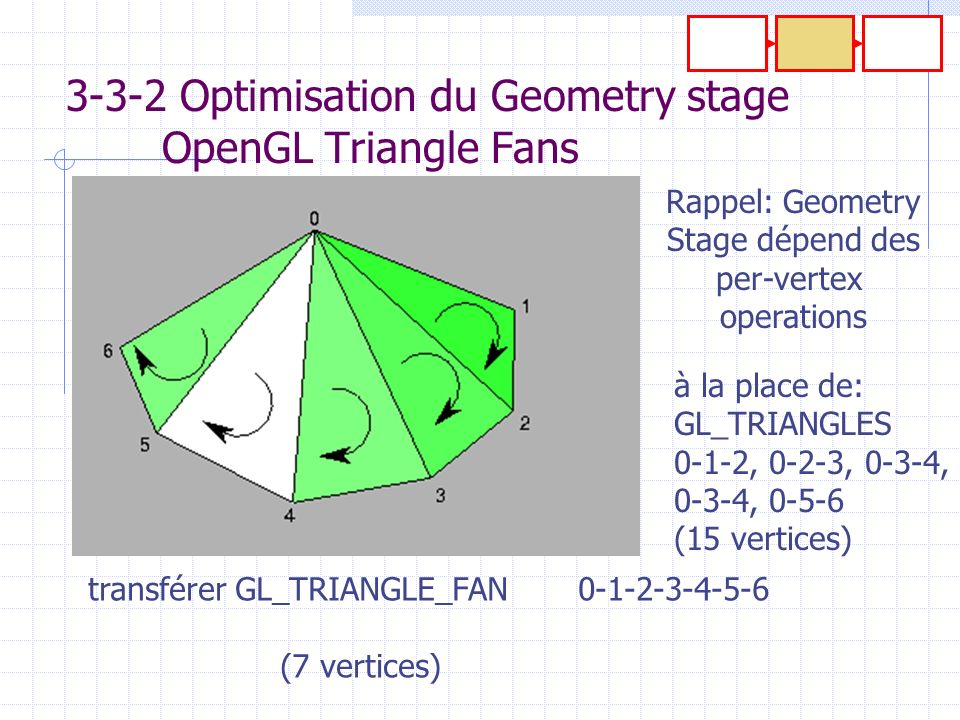 3-3-2 Optimisation du Geometry stage OpenGL Triangle Fans