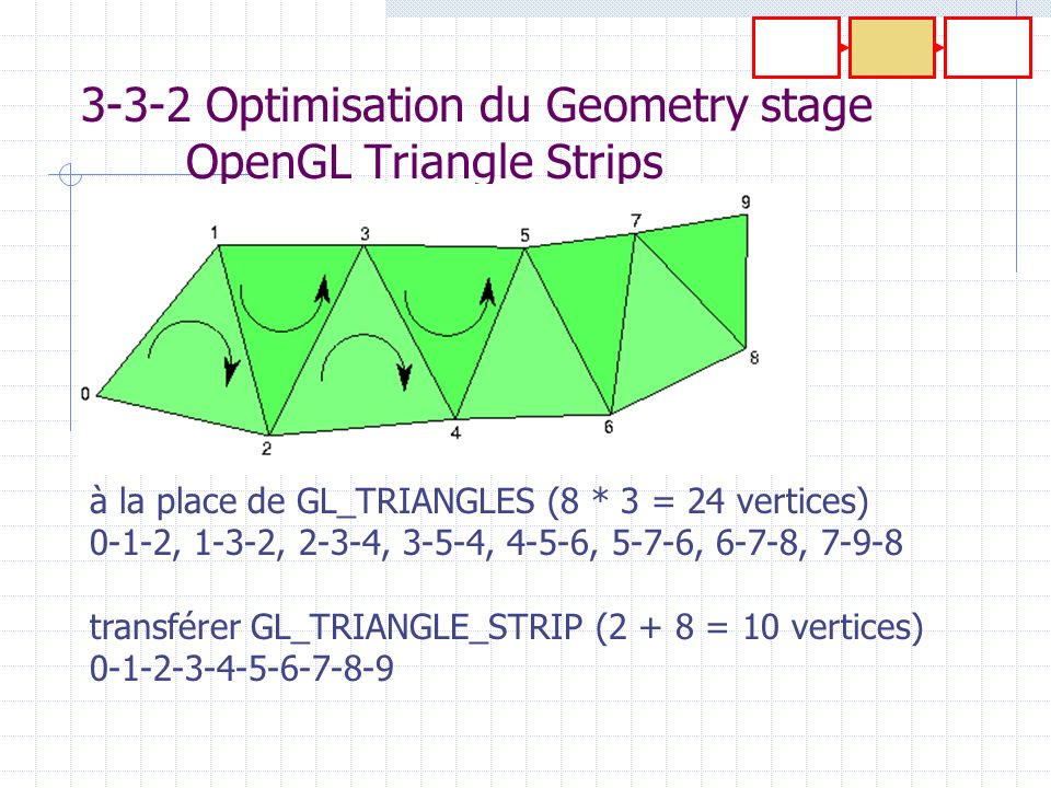 3-3-2 Optimisation du Geometry stage OpenGL Triangle Strips