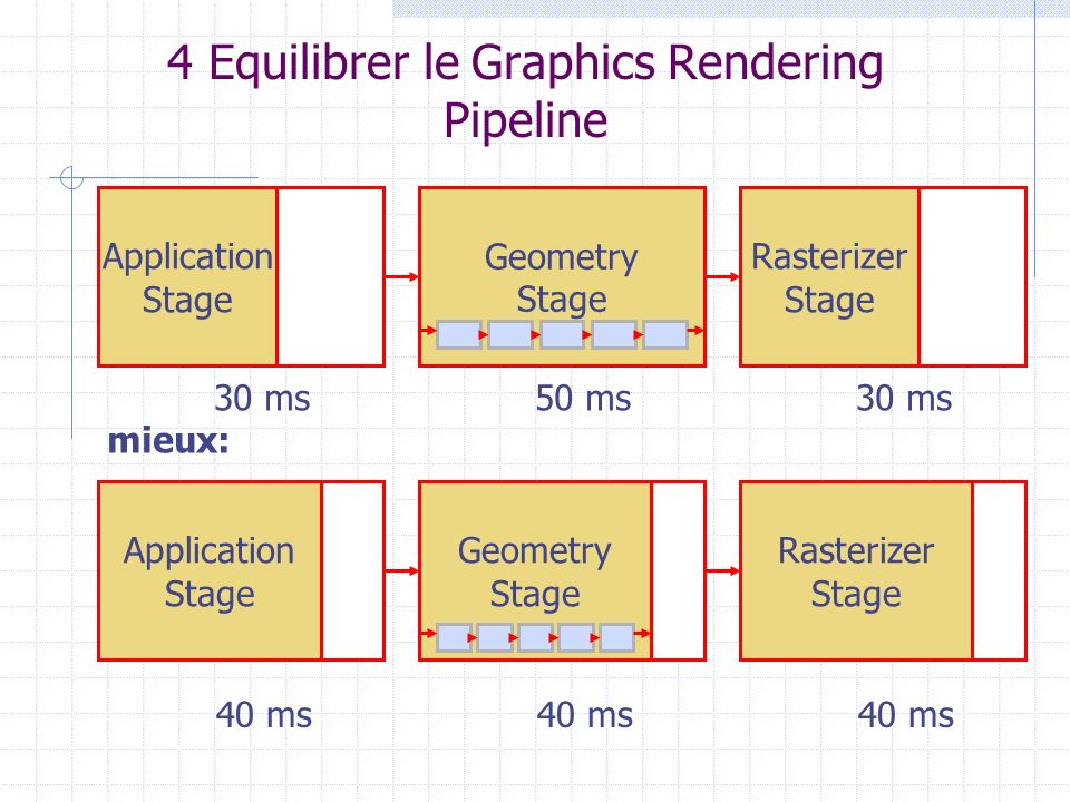 4 Equilibrer le Graphics Rendering Pipeline