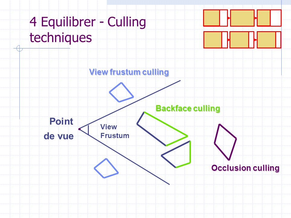 4 Equilibrer - Culling techniques