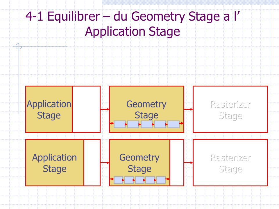 4-1 Equilibrer – du Geometry Stage a l' Application Stage