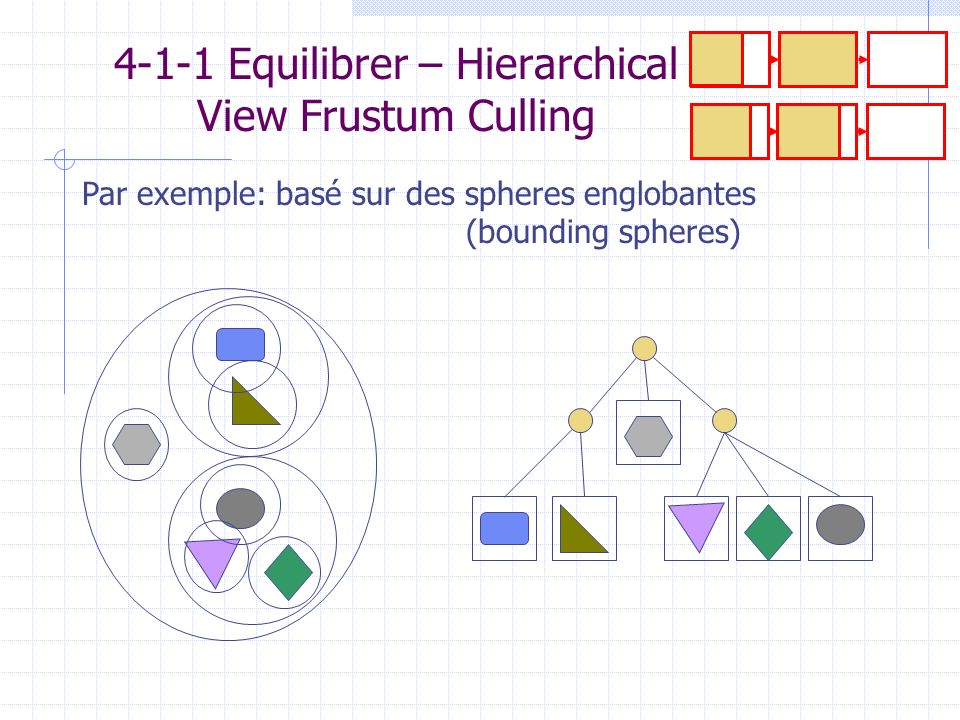 4-1-1 Equilibrer – Hierarchical View Frustum Culling