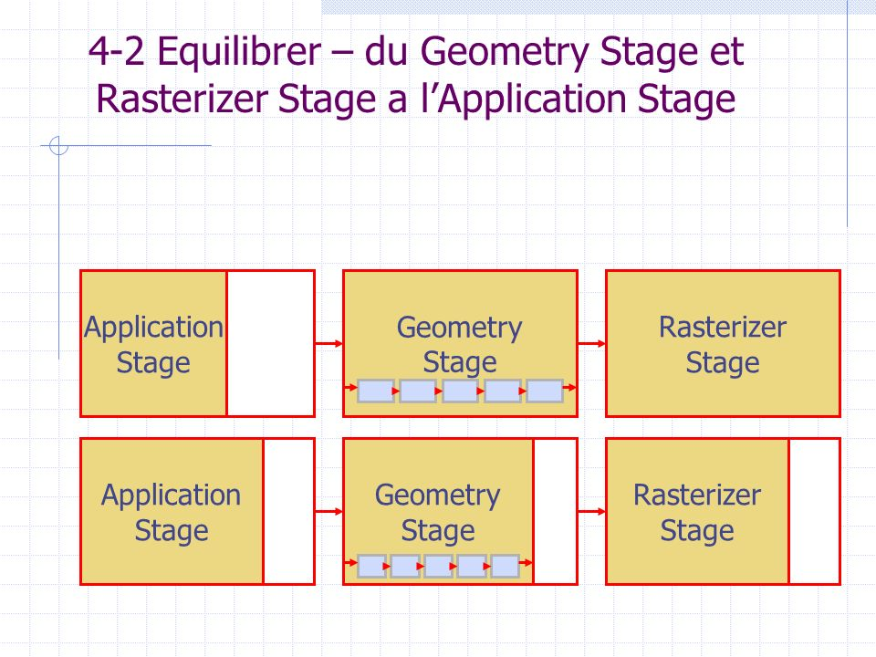 4-2 Equilibrer – du Geometry Stage et Rasterizer Stage a l'Application Stage