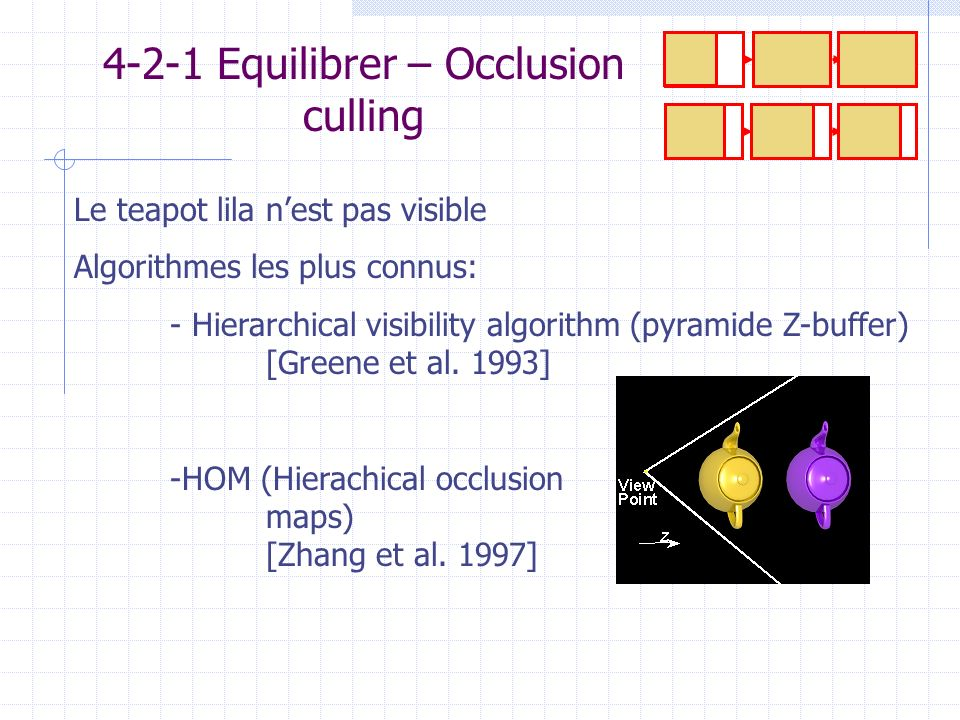 4-2-1 Equilibrer – Occlusion culling