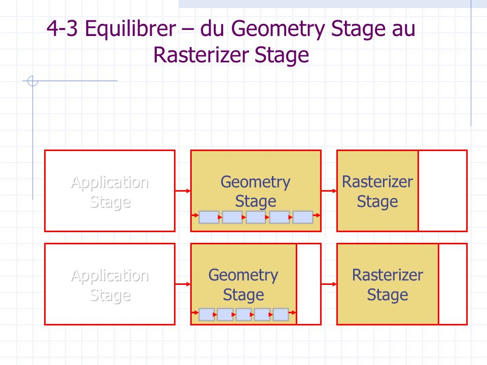 4-3 Equilibrer – du Geometry Stage au Rasterizer Stage