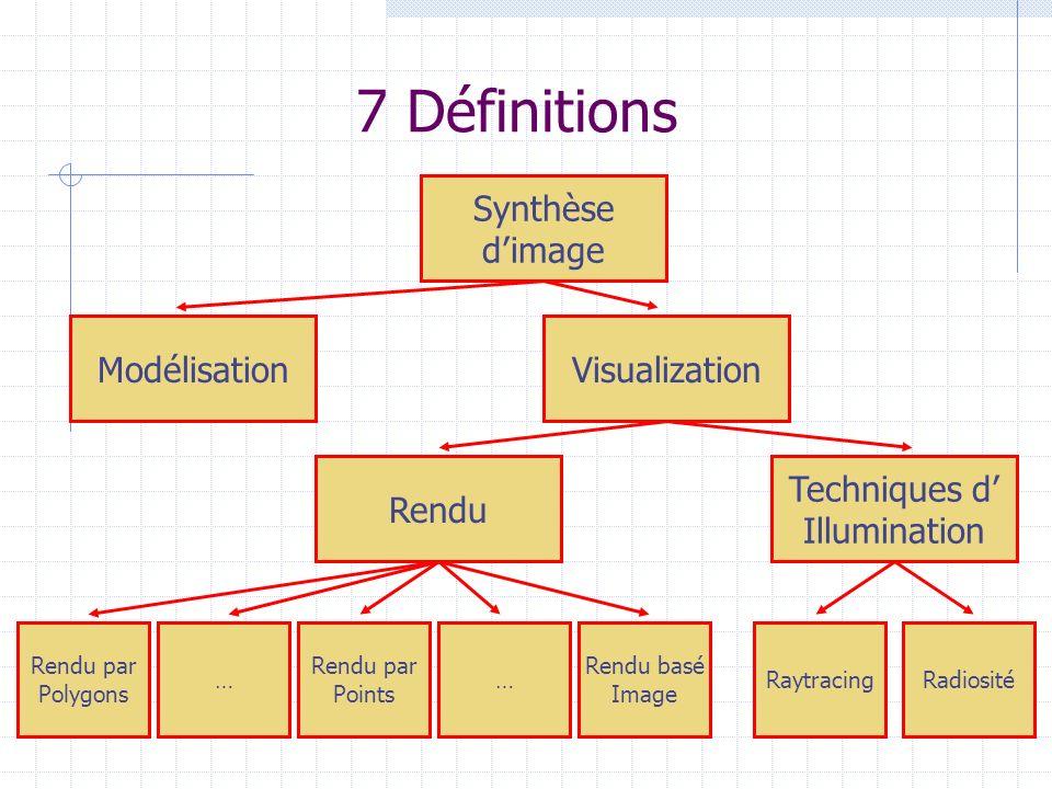 7 Définitions Synthèse d'image Modélisation Visualization Rendu
