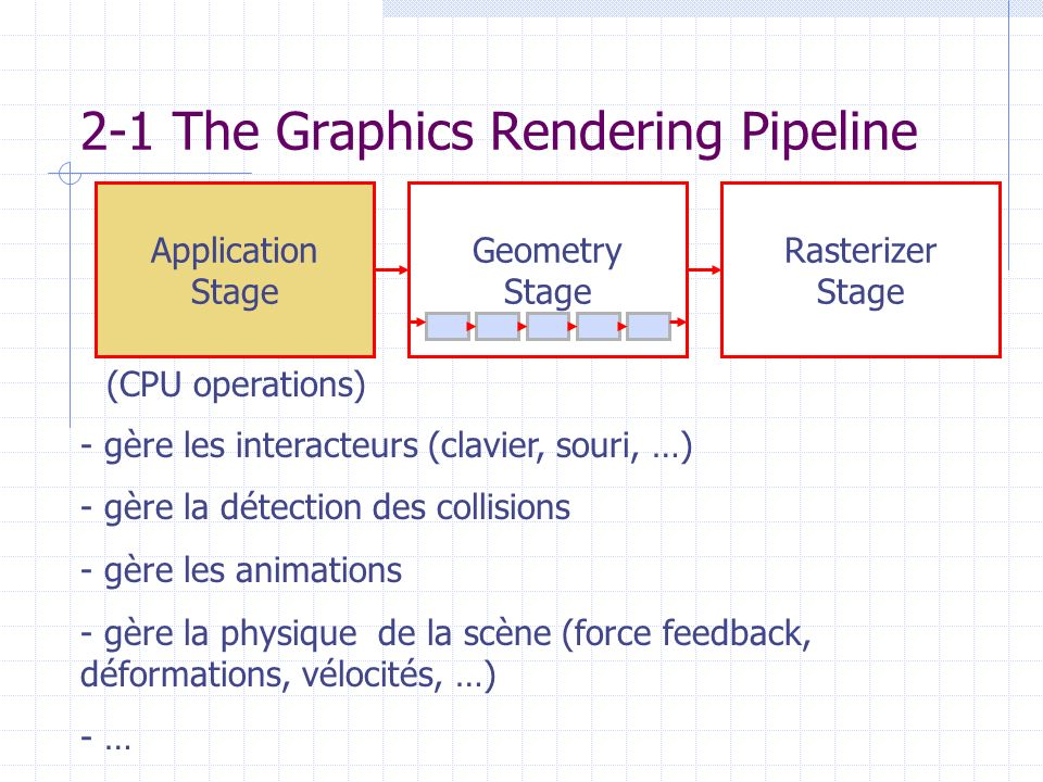 2-1 The Graphics Rendering Pipeline