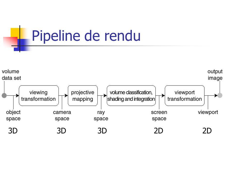Pipeline de rendu 3D 3D 3D 2D 2D