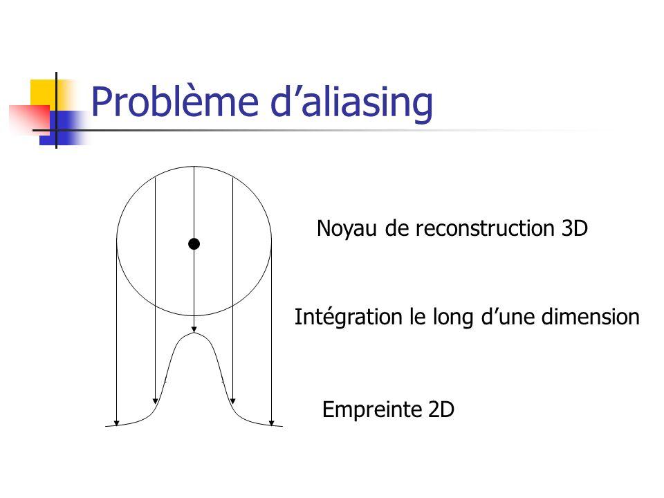 Problème d'aliasing Noyau de reconstruction 3D