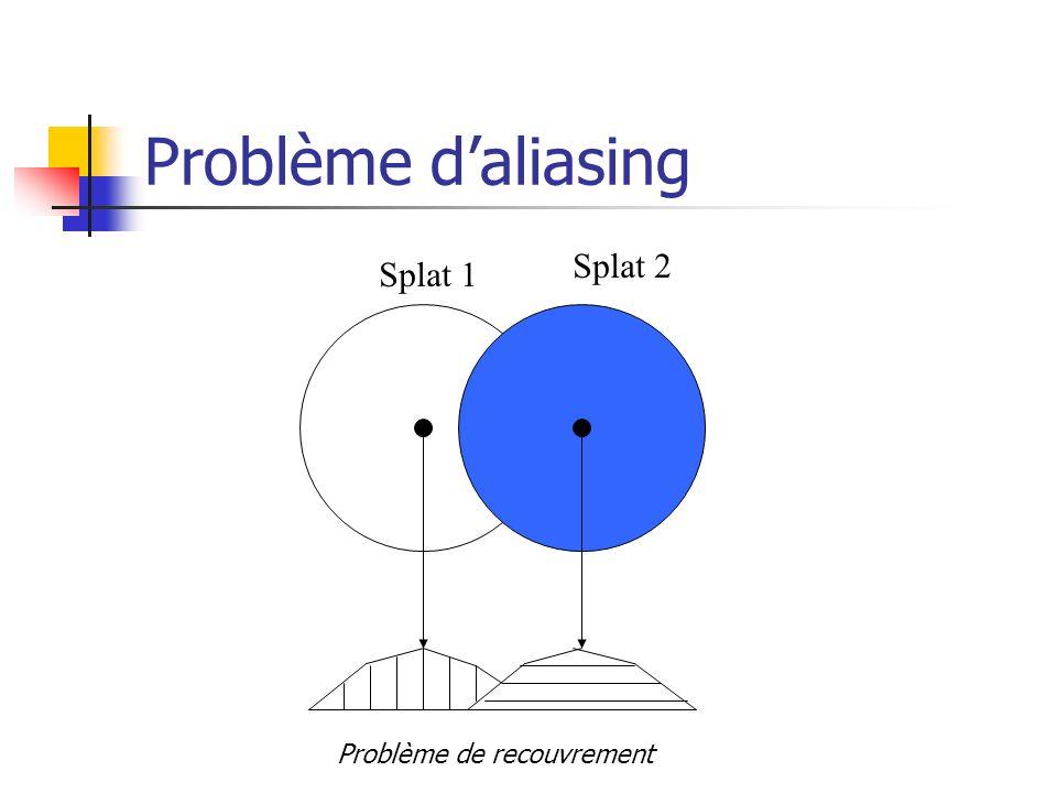 Problème d'aliasing Splat 1 Splat 2 Problème de recouvrement