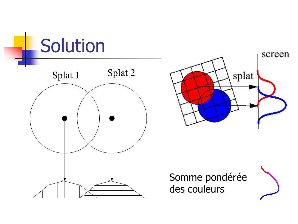 Solution Splat 2 Splat 1 Somme pondérée des couleurs