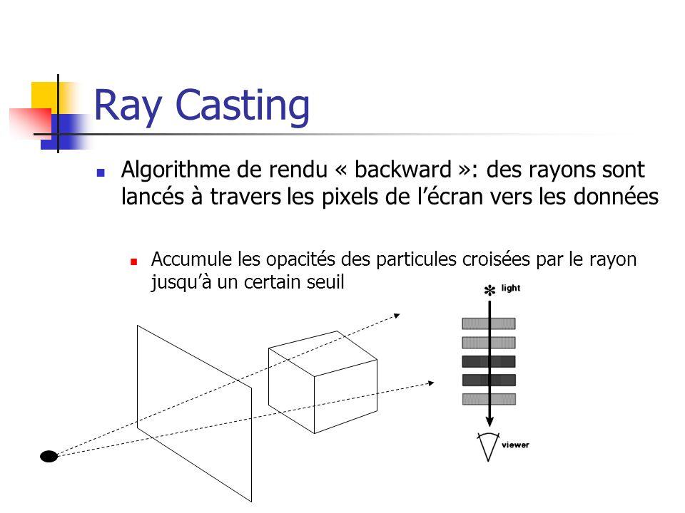 Ray Casting Algorithme de rendu « backward »: des rayons sont lancés à travers les pixels de l'écran vers les données.