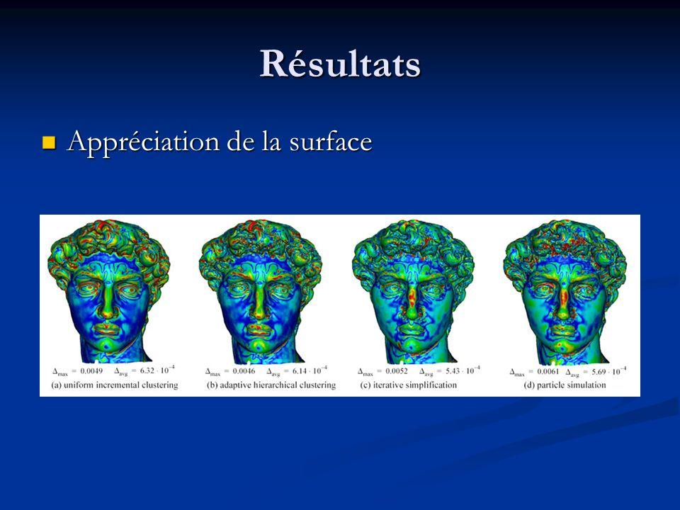 Résultats Appréciation de la surface