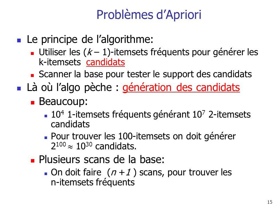 Problèmes d'Apriori Le principe de l'algorithme: