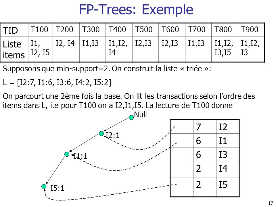 FP-Trees: Exemple TID Liste items 7 I2 6 I1 I3 2 I4 I5 T100 T200 T300