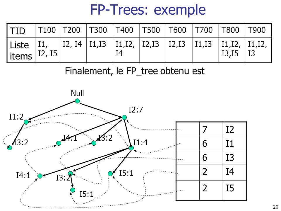Finalement, le FP_tree obtenu est