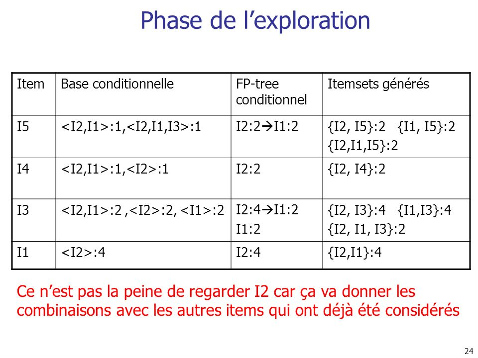 Phase de l'exploration