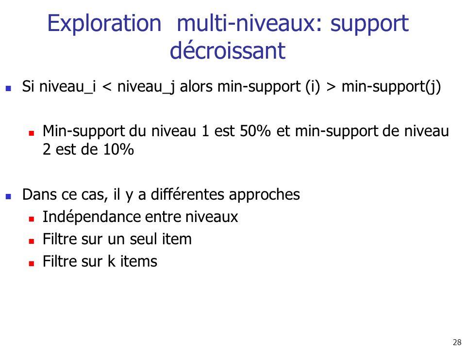 Exploration multi-niveaux: support décroissant