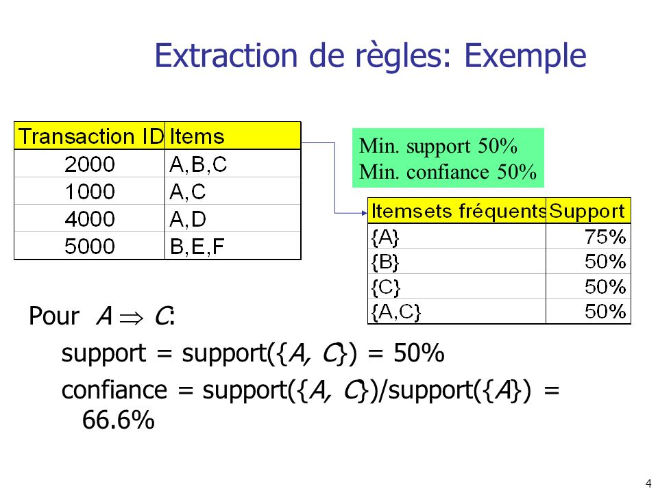 Extraction de règles: Exemple