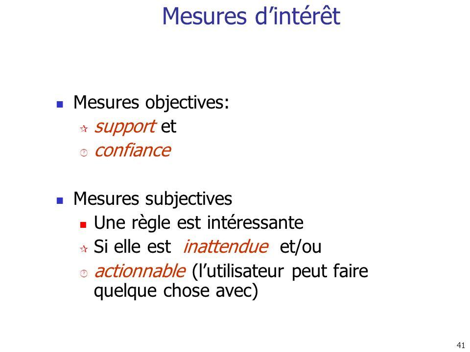 Mesures d'intérêt Mesures objectives: support et confiance