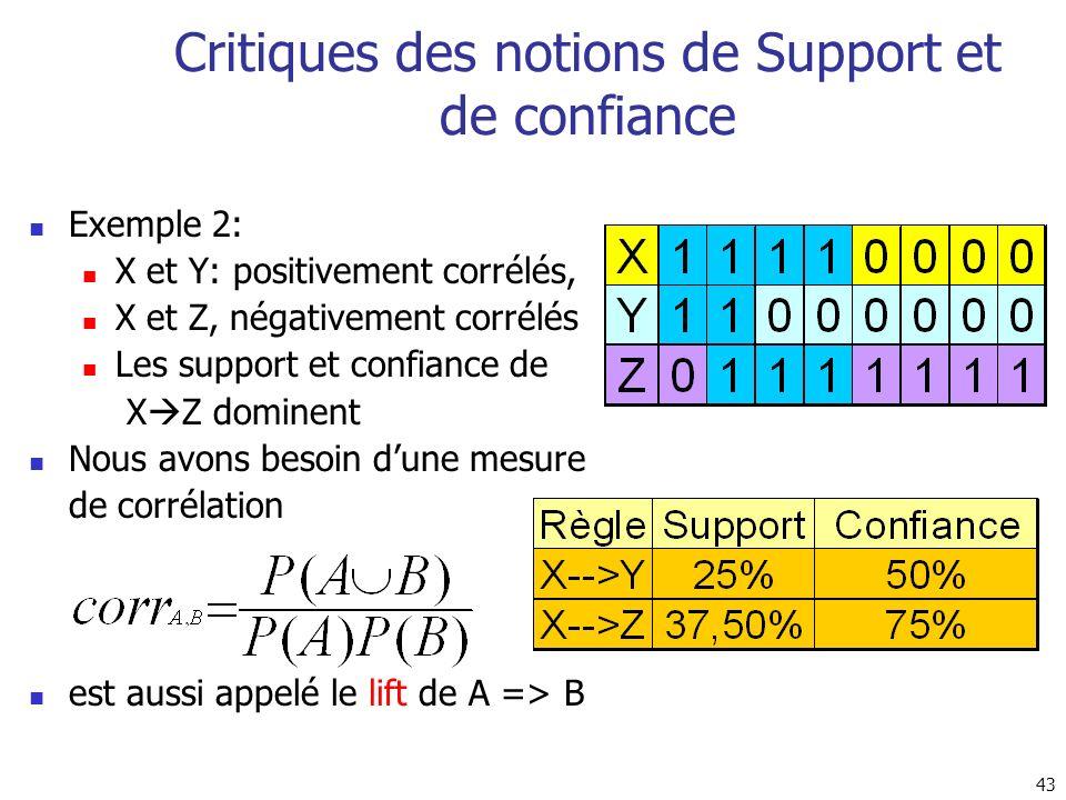 Critiques des notions de Support et de confiance