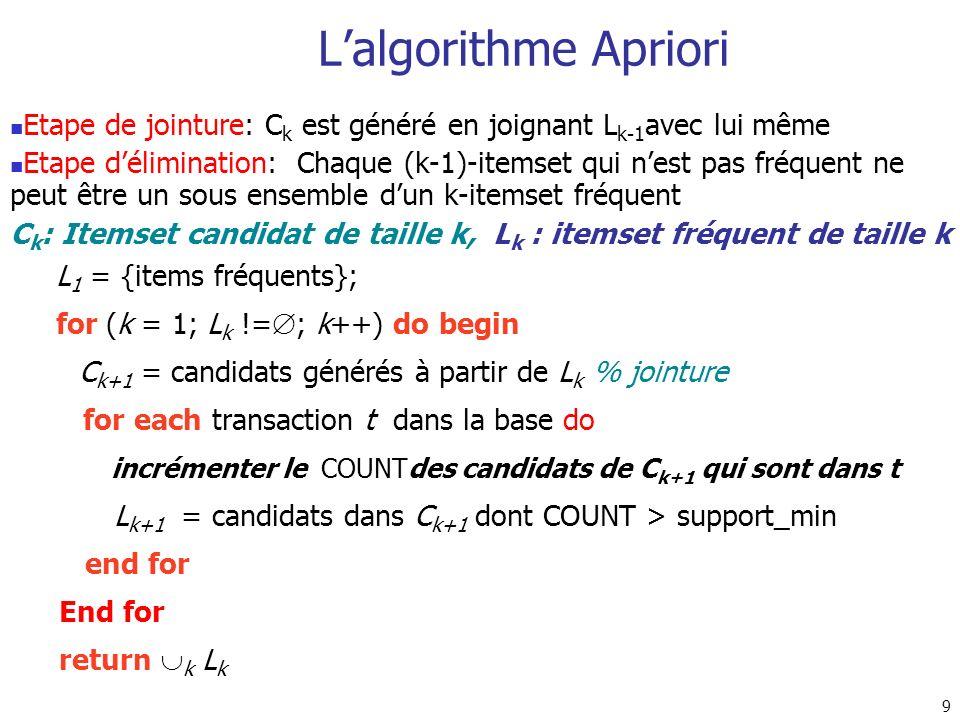 L'algorithme Apriori Etape de jointure: Ck est généré en joignant Lk-1avec lui même.