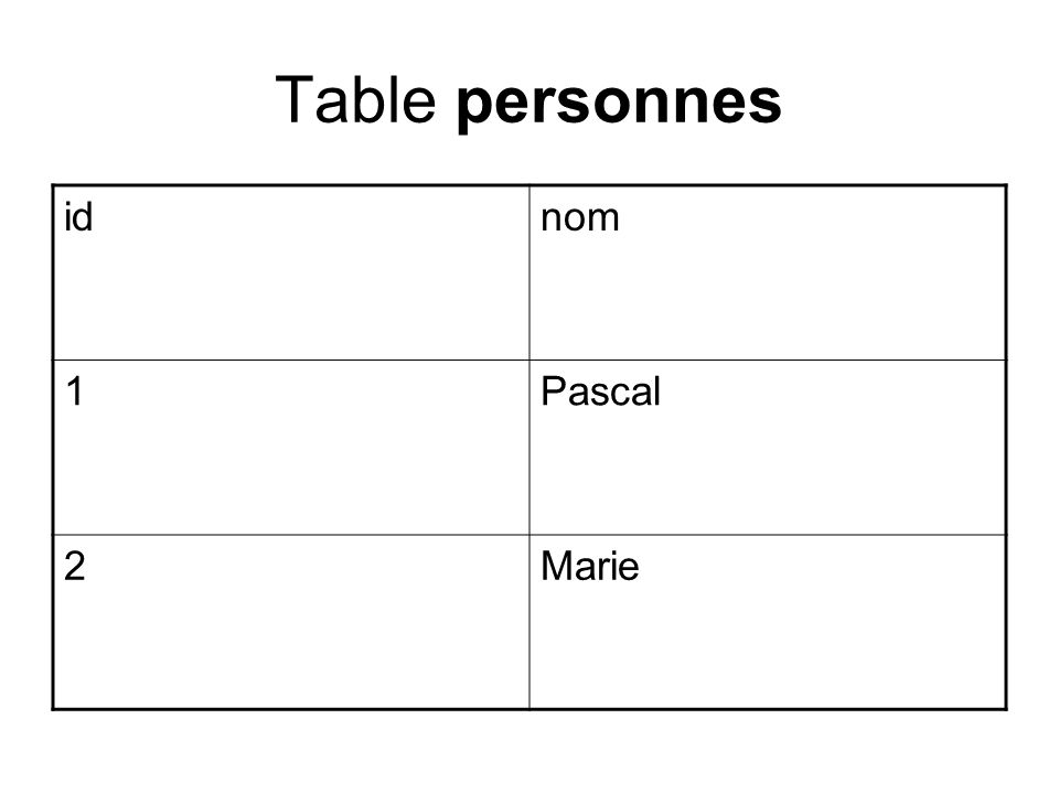 Table personnes id nom 1 Pascal 2 Marie
