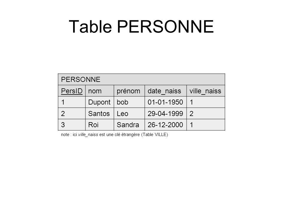 Table PERSONNE PERSONNE PersID nom prénom date_naiss ville_naiss 1
