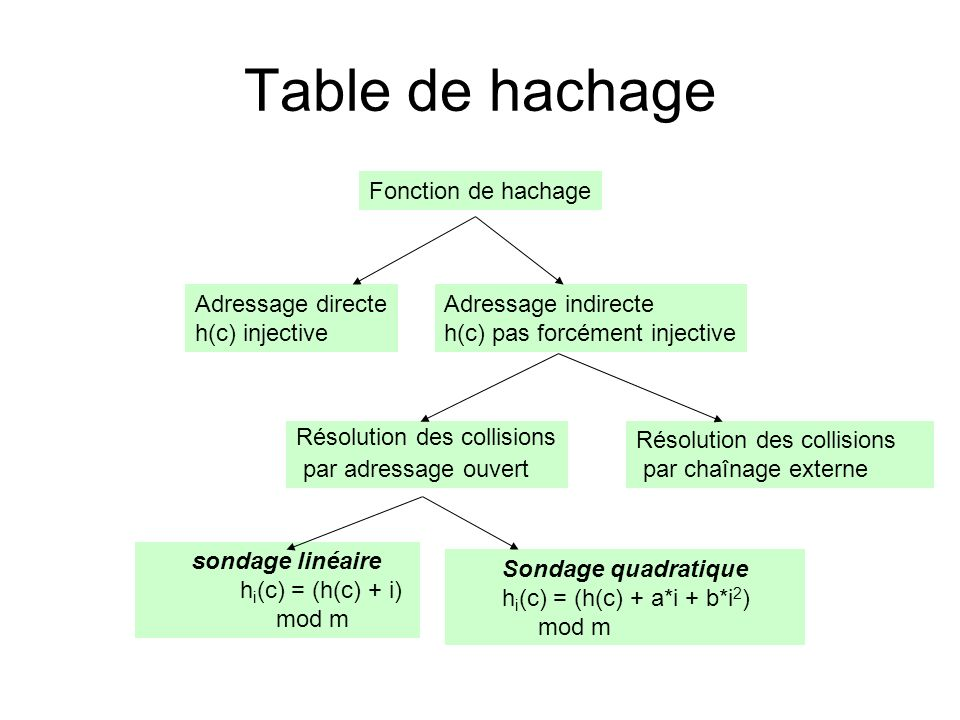 Table de hachage Fonction de hachage Adressage directe h(c) injective