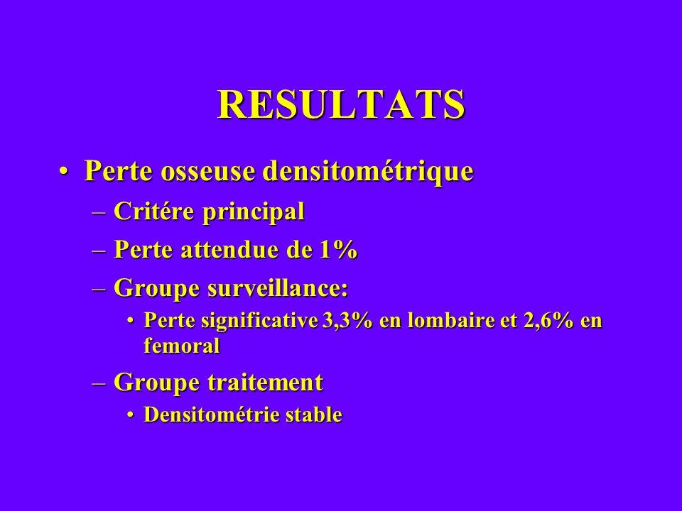 RESULTATS Perte osseuse densitométrique Critére principal