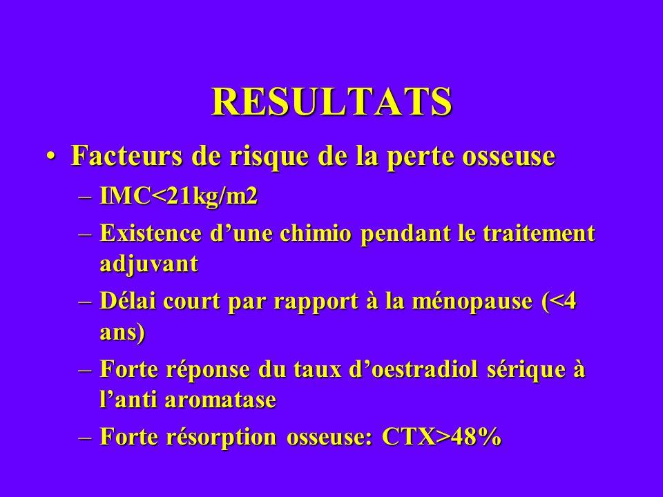 RESULTATS Facteurs de risque de la perte osseuse IMC<21kg/m2