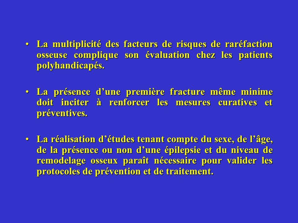 La multiplicité des facteurs de risques de raréfaction osseuse complique son évaluation chez les patients polyhandicapés.