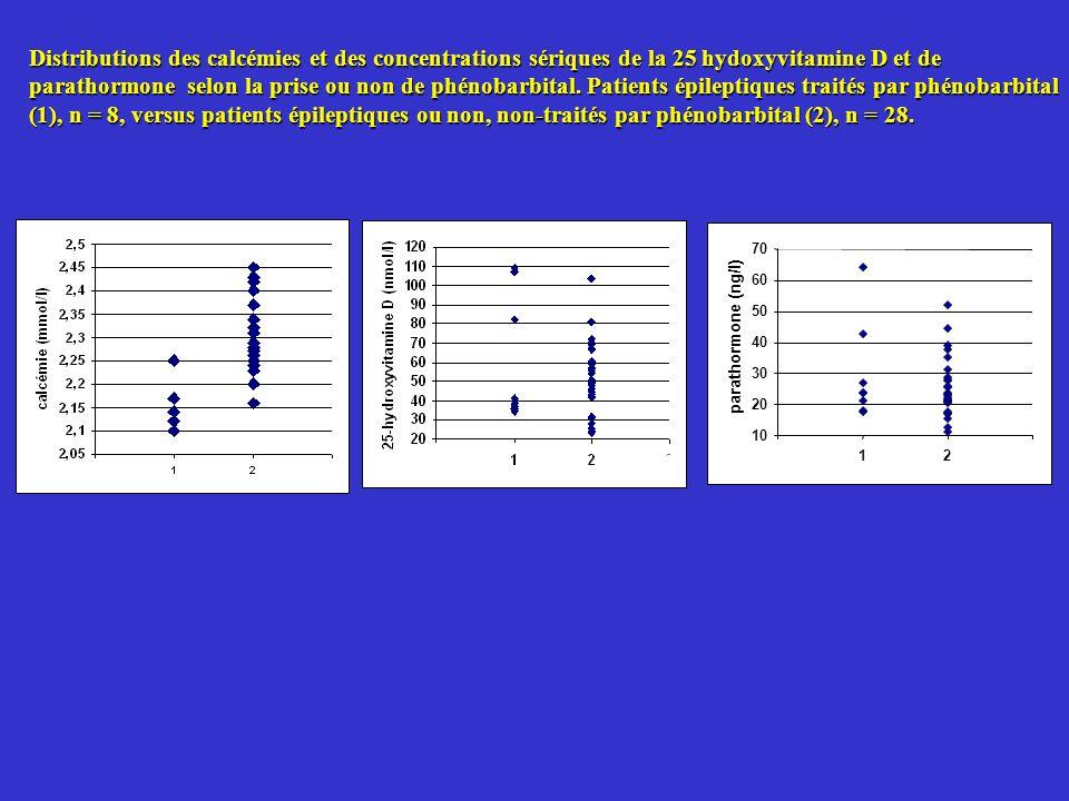 Distributions des calcémies et des concentrations sériques de la 25 hydoxyvitamine D et de parathormone selon la prise ou non de phénobarbital. Patients épileptiques traités par phénobarbital (1), n = 8, versus patients épileptiques ou non, non-traités par phénobarbital (2), n = 28.
