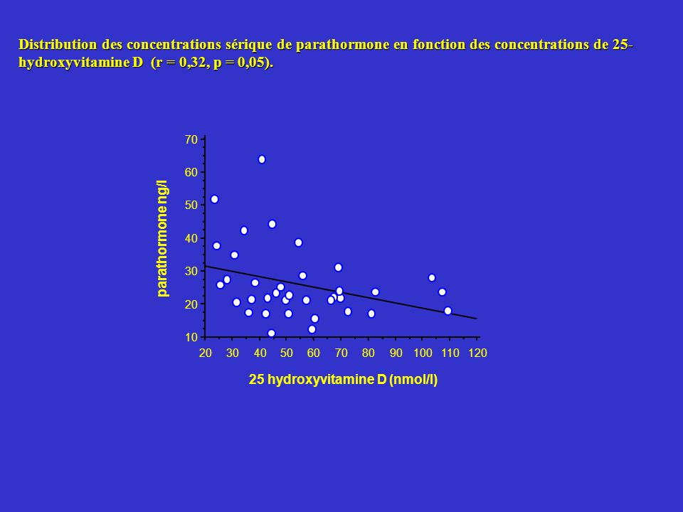 Distribution des concentrations sérique de parathormone en fonction des concentrations de 25-hydroxyvitamine D (r = 0,32, p = 0,05).